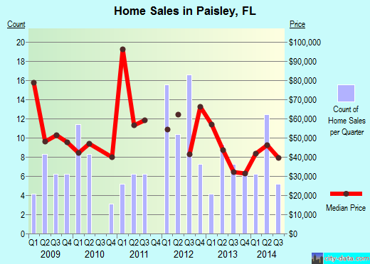Paisley,FL real estate house value index trend