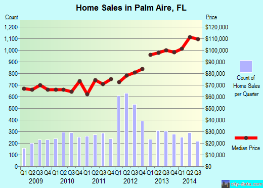 Palm Aire,FL real estate house value index trend