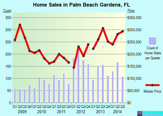 Palm Beach Gardens,FL real estate house value index trend