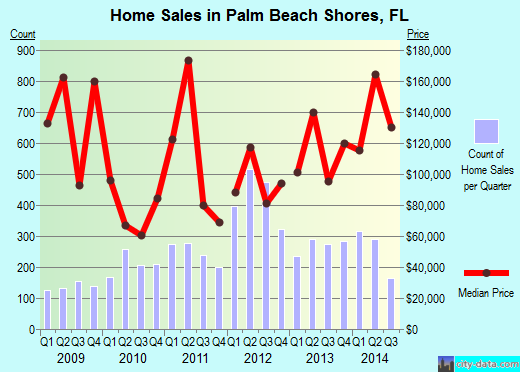 Palm Beach Shores,FL real estate house value index trend