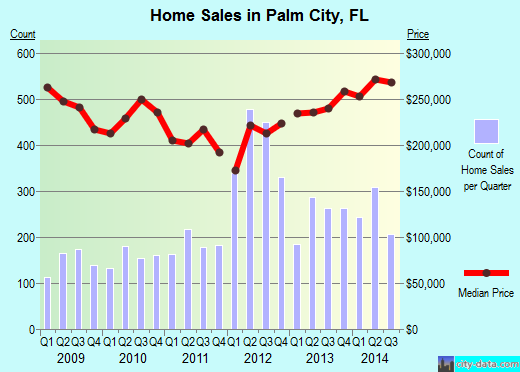 Palm City,FL real estate house value index trend