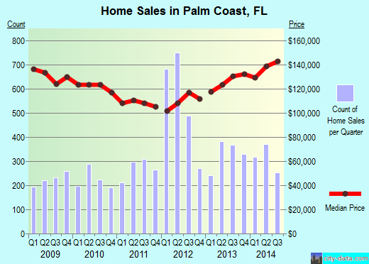 Palm Coast,FL index of house prices