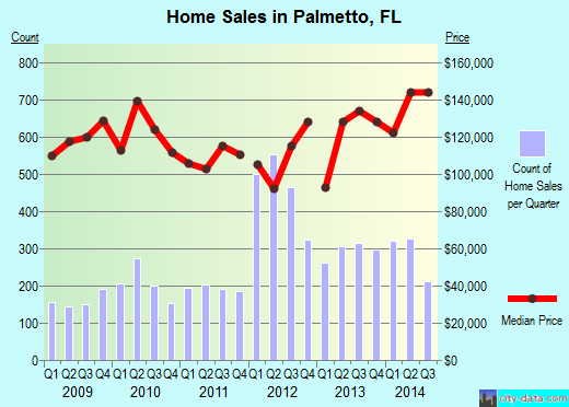 Palmetto,FL real estate house value index trend