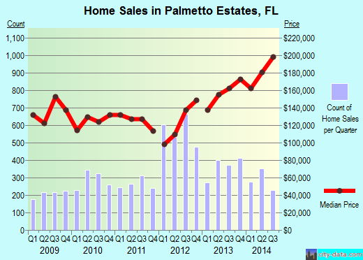Palmetto Estates,FL real estate house value index trend