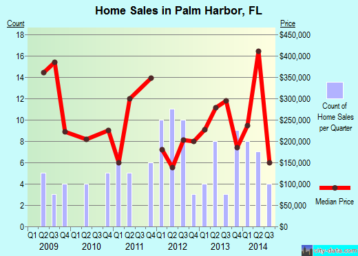 Palm Harbor,FL real estate house value index trend