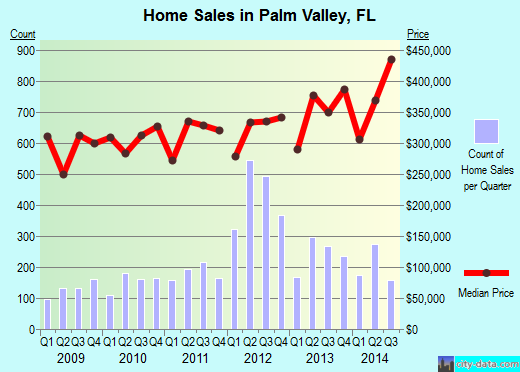 Palm Valley,FL real estate house value index trend