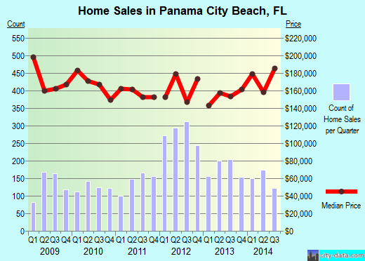 Panama City Beach,FL real estate house value index trend