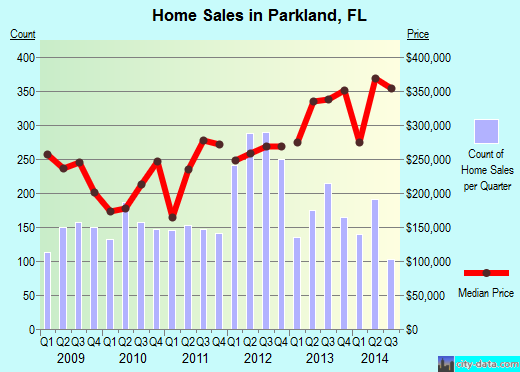 Parkland,FL real estate house value index trend