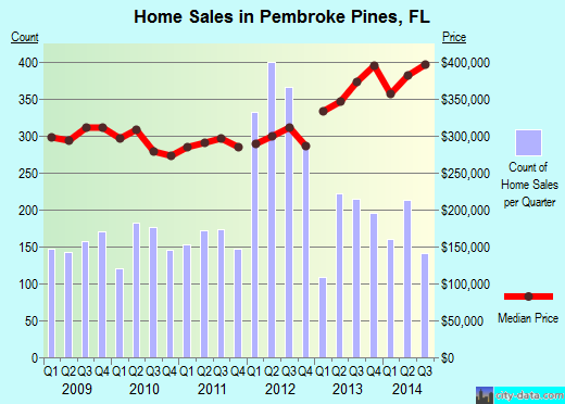 Pembroke Pines,FL real estate house value index trend