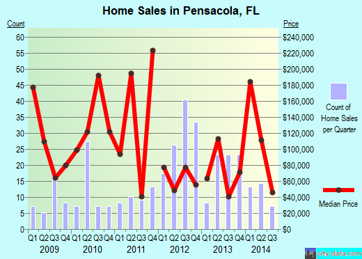 Pensacola,FL real estate house value index trend