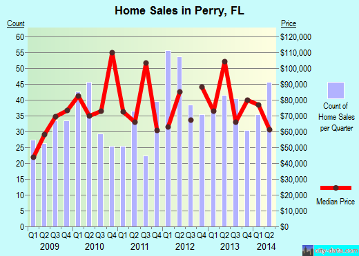 Perry,FL real estate house value index trend