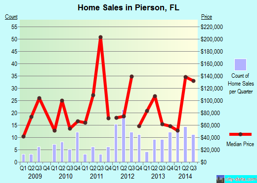 Pierson,FL real estate house value index trend