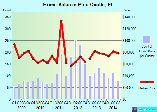 Pine Castle,FL index of house prices