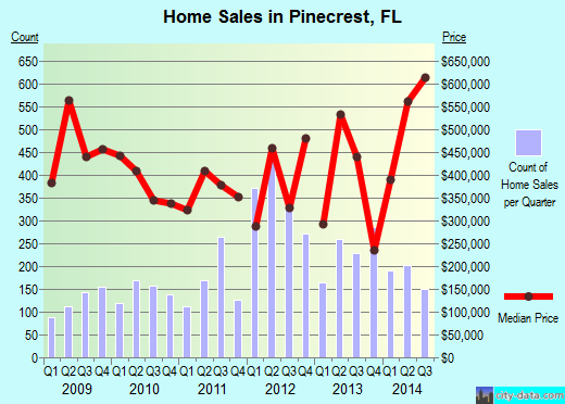 Pinecrest,FL real estate house value index trend