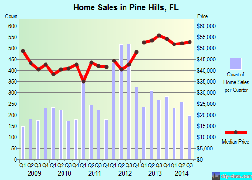 Pine Hills,FL real estate house value index trend
