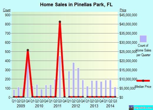 Pinellas Park,FL index of house prices