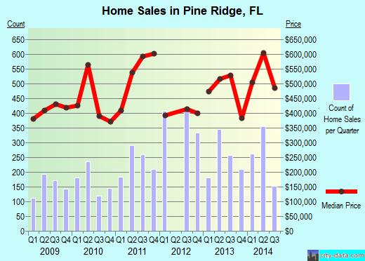 Pine Ridge,FL real estate house value index trend