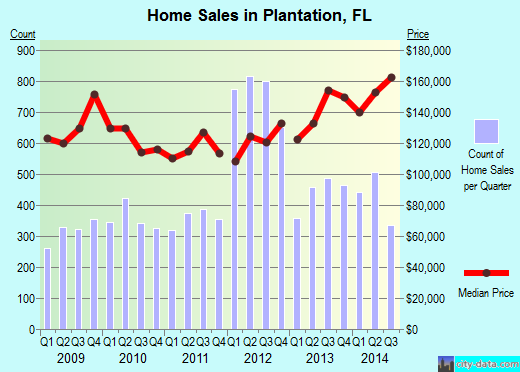 Plantation,FL real estate house value index trend