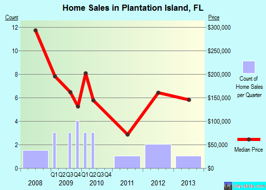 Plantation Island,FL real estate house value index trend