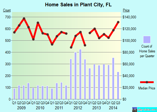 Plant City,FL real estate house value index trend
