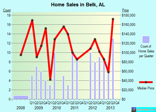 Belk,AL real estate house value index trend