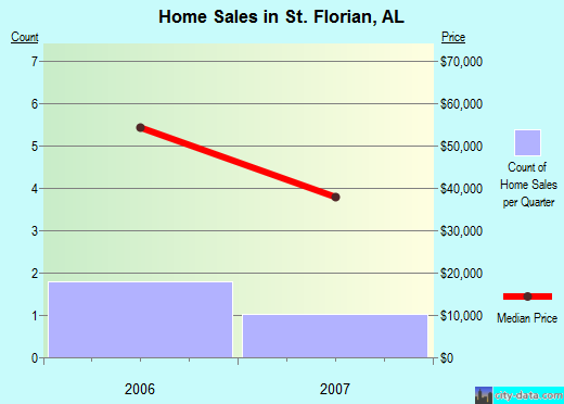 St. Florian,AL real estate house value index trend