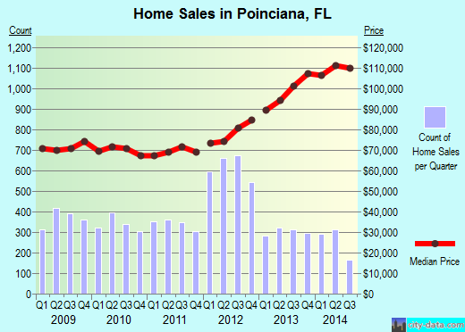 Poinciana,FL real estate house value index trend