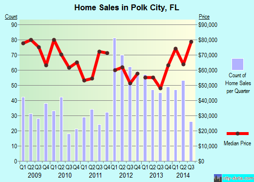 Polk City,FL real estate house value index trend