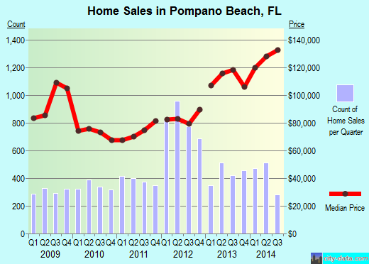 Pompano Beach,FL real estate house value index trend