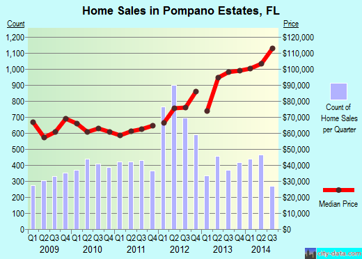 Pompano Estates,FL real estate house value index trend