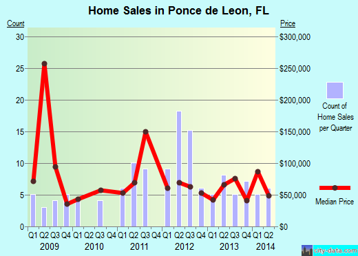 Ponce de Leon,FL real estate house value index trend