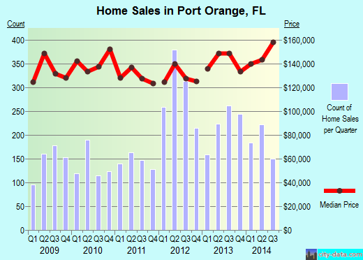 Port Orange,FL real estate house value index trend