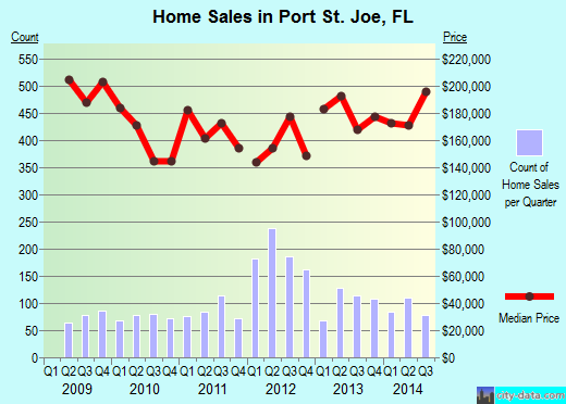 Port St. Joe,FL real estate house value index trend