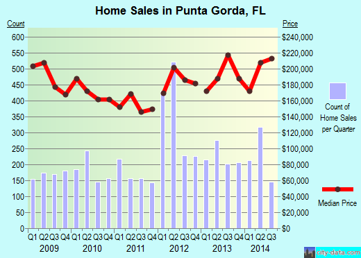 Punta Gorda,FL real estate house value index trend
