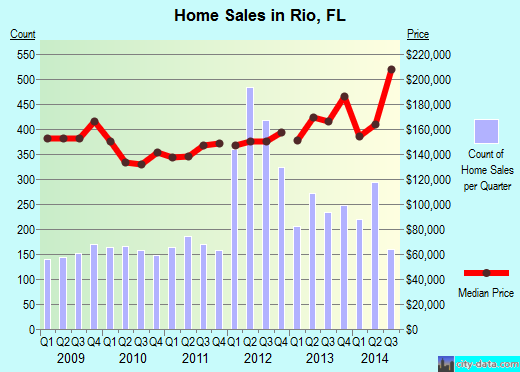 Rio,FL real estate house value index trend