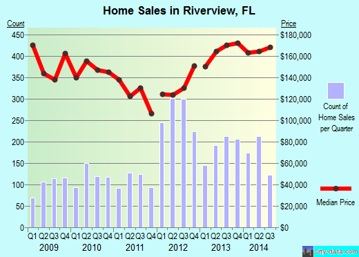 Riverview,FL real estate house value index trend
