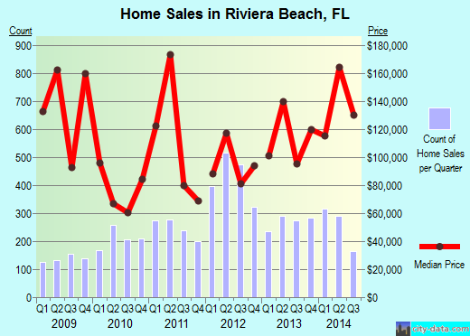 Riviera Beach,FL index of house prices