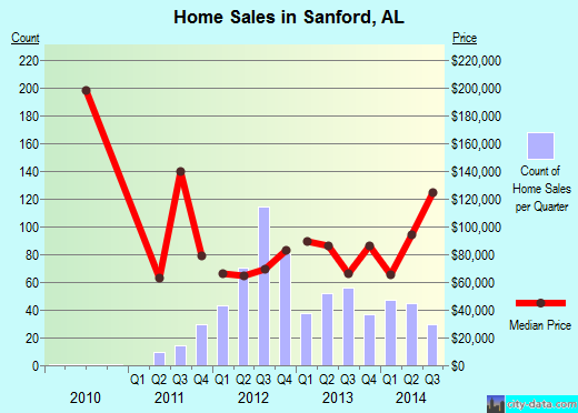 Sanford,AL real estate house value index trend
