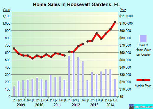 Roosevelt Gardens,FL real estate house value index trend