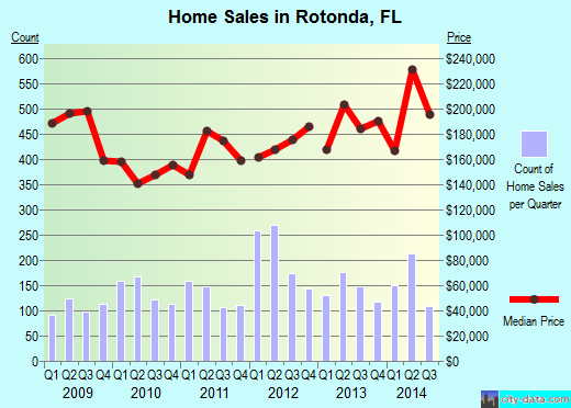 Rotonda,FL real estate house value index trend