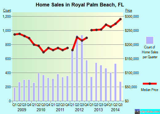 Royal Palm Beach,FL real estate house value index trend