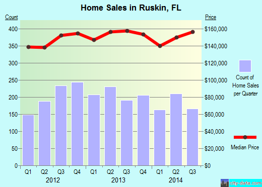 Ruskin,FL real estate house value index trend