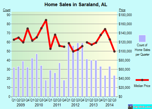 Saraland,AL real estate house value index trend