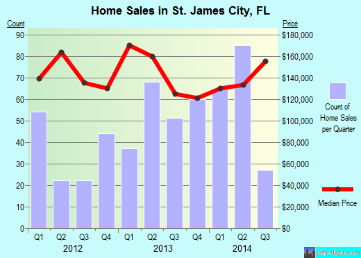 St. James City,FL real estate house value index trend