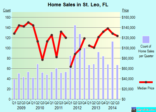 St. Leo,FL real estate house value index trend