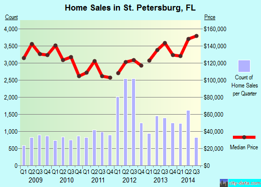 St. Petersburg,FL real estate house value index trend