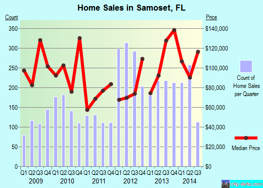 Samoset,FL real estate house value index trend