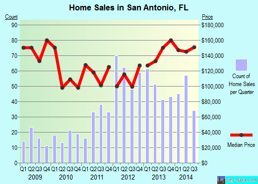 San Antonio,FL real estate house value index trend