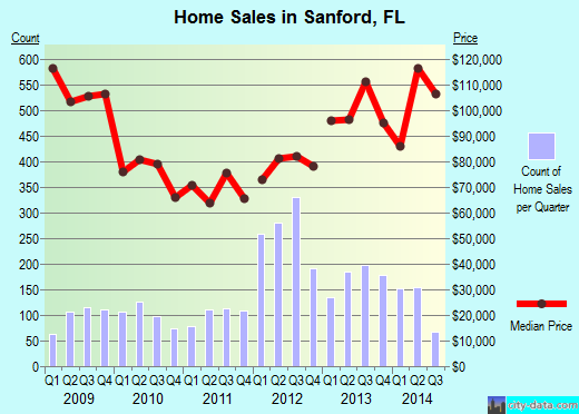 Sanford,FL real estate house value index trend