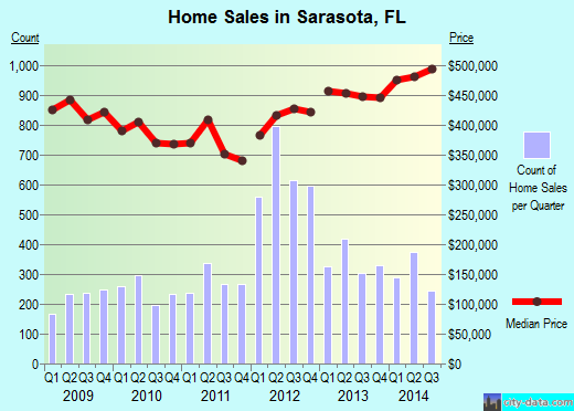 Sarasota,FL real estate house value index trend